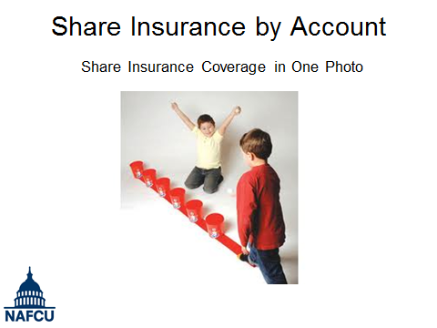 NAFCU - Share Insurance - Bozo's Grand Prize Game