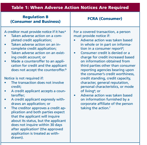 Adverse Action Notice >> Nafcu Compliance Blog Adverse Action Notices Requirements Under