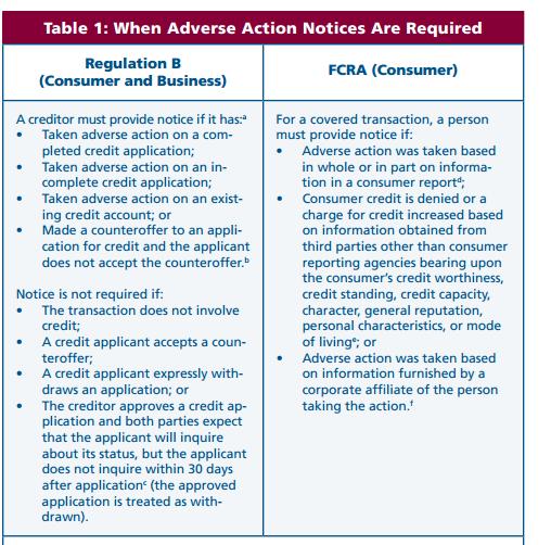 Adverse Action Notice >> Nafcu Compliance Blog Adverse Action Notices Requirements