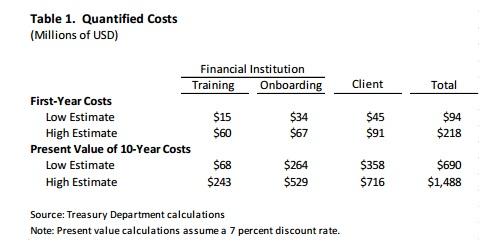 Training Cost Chart