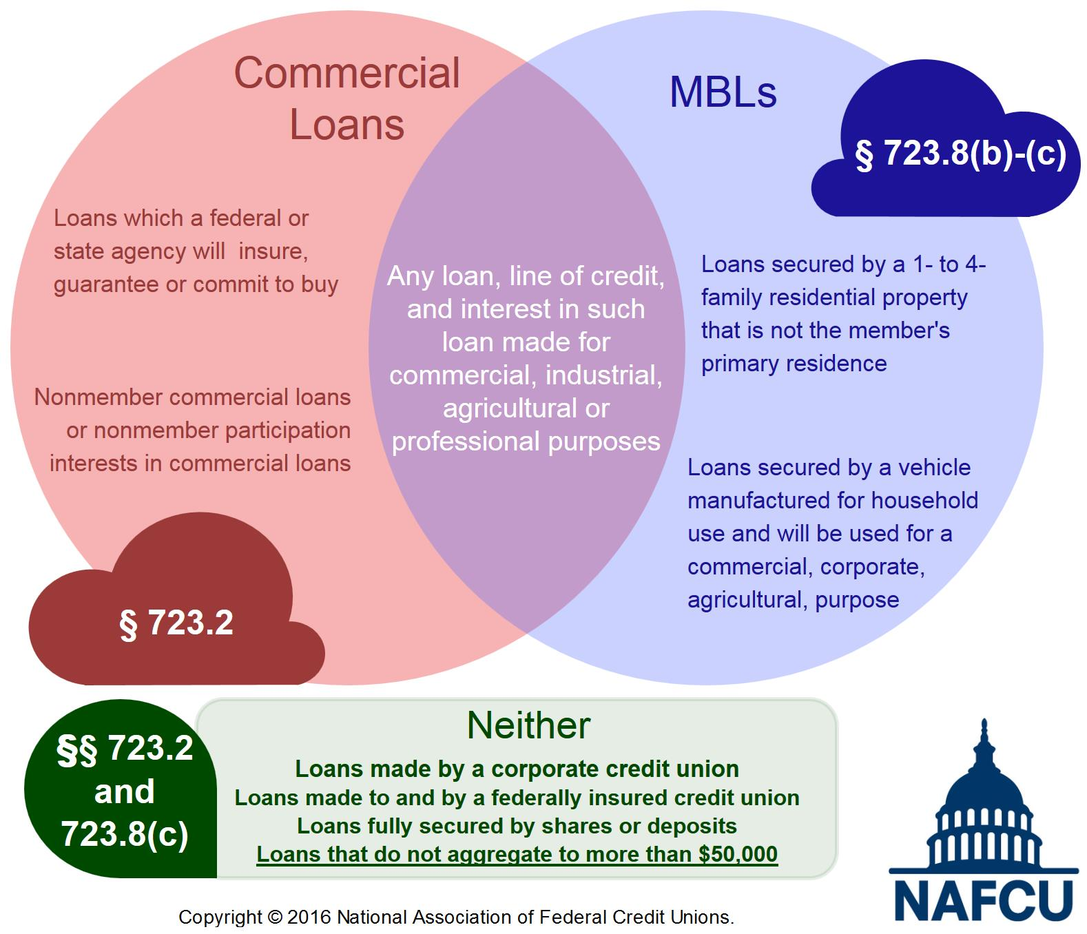 Nafcu compliance blog ncuas new mbl rule commercial loans mbl ven diagram pooptronica Choice Image