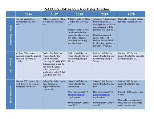 HMDA Chart