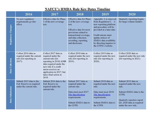 Nafcu Compliance Blog Nafcu S Hmda Rule Key Dates Timeline