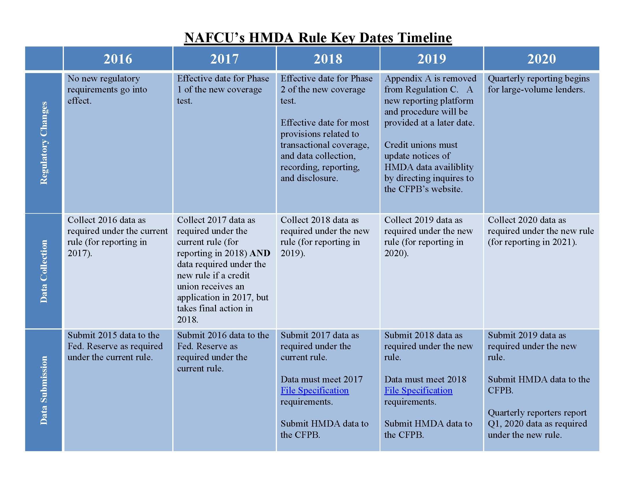 NAFCU Compliance Blog: HMDA/Regulation C