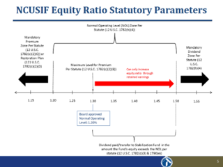 NCUSIF Equity Ratio Statutory Parameters