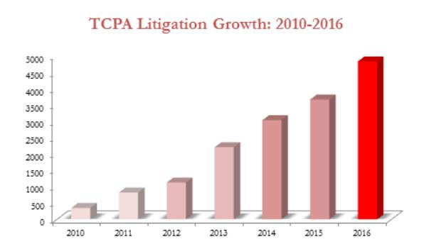 TCPA litigation